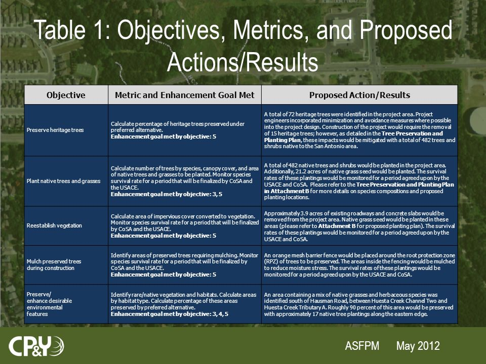 ASFPM May 2012 Table 1: Objectives, Metrics, and Proposed Actions/Results ObjectiveMetric and Enhancement Goal MetProposed Action/Results Preserve heritage trees Calculate percentage of heritage trees preserved under preferred alternative.