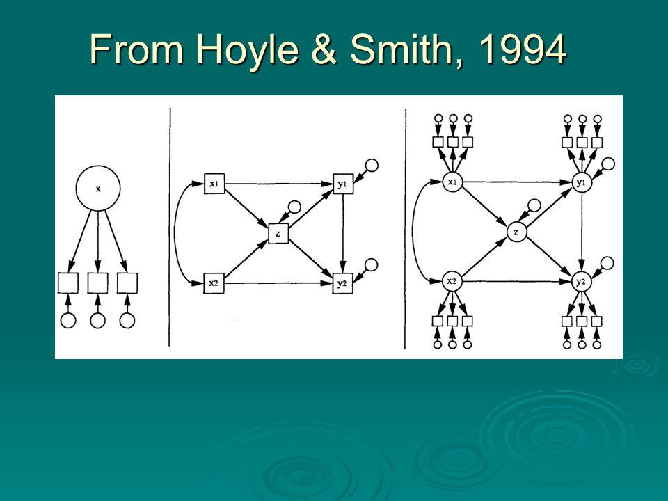 From Hoyle & Smith, 1994