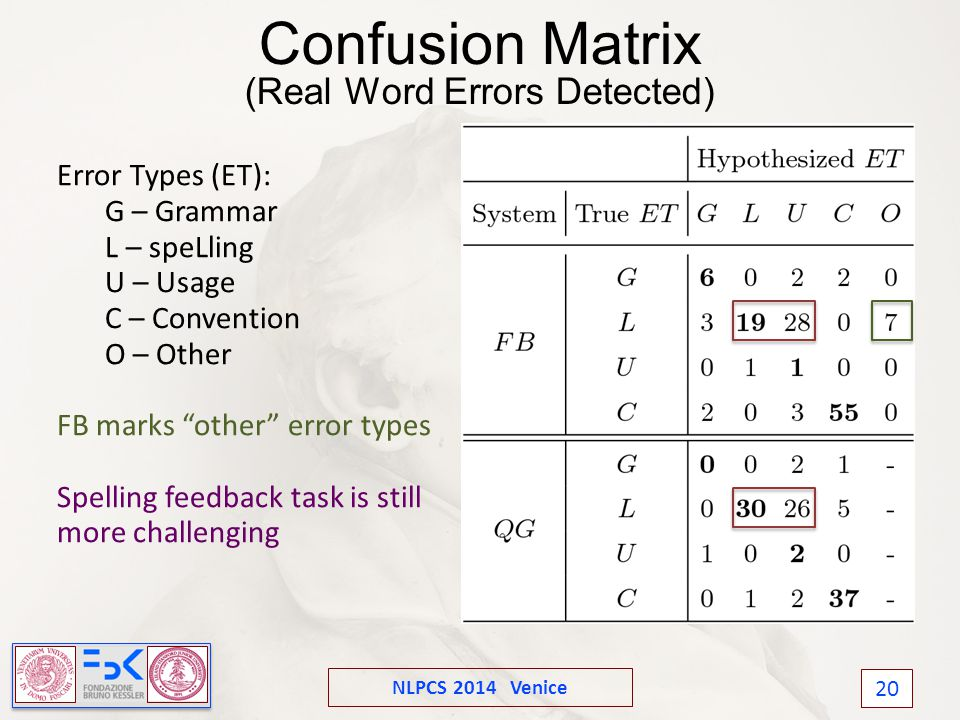 NLPCS 2014 Venice 20 Confusion Matrix (Real Word Errors Detected) Error Types (ET): G – Grammar L – speLling U – Usage C – Convention O – Other FB marks other error types Spelling feedback task is still more challenging