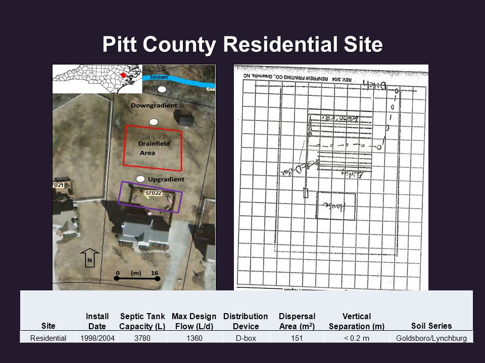 Pitt County Residential Site Site Install Date Septic Tank Capacity (L) Max Design Flow (L/d) Distribution Device Dispersal Area (m 2 ) Vertical Separation (m)Soil Series Residential1998/200437801360D-box151< 0.2 mGoldsboro/Lynchburg