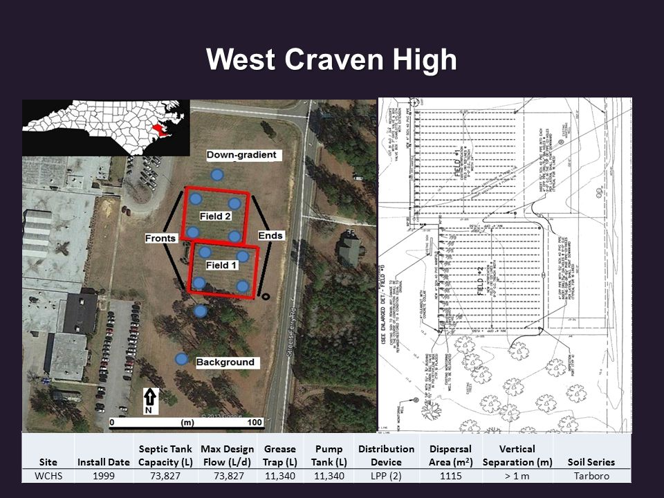 West Craven High SiteInstall Date Septic Tank Capacity (L) Max Design Flow (L/d) Grease Trap (L) Pump Tank (L) Distribution Device Dispersal Area (m 2 ) Vertical Separation (m)Soil Series WCHS199973,827 11,340 LPP (2)1115> 1 mTarboro