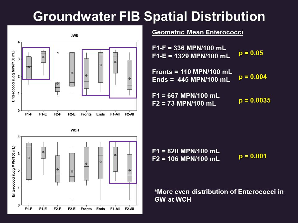 Groundwater FIB Spatial Distribution Geometric Mean Enterococci F1-F = 336 MPN/100 mL F1-E = 1329 MPN/100 mL Fronts = 110 MPN/100 mL Ends = 445 MPN/100 mL F1 = 667 MPN/100 mL F2 = 73 MPN/100 mL F1 = 820 MPN/100 mL F2 = 106 MPN/100 mL p = 0.05 p = 0.004 p = 0.0035 p = 0.001 *More even distribution of Enterococci in GW at WCH