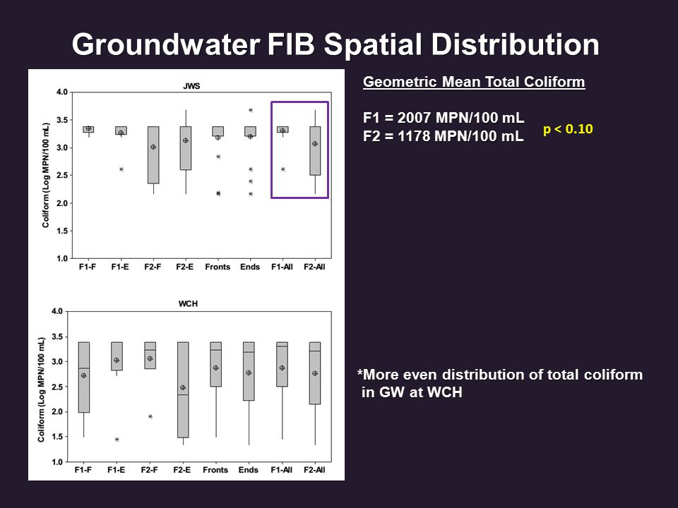 Groundwater FIB Spatial Distribution Geometric Mean Total Coliform F1 = 2007 MPN/100 mL F2 = 1178 MPN/100 mL p < 0.10 *More even distribution of total