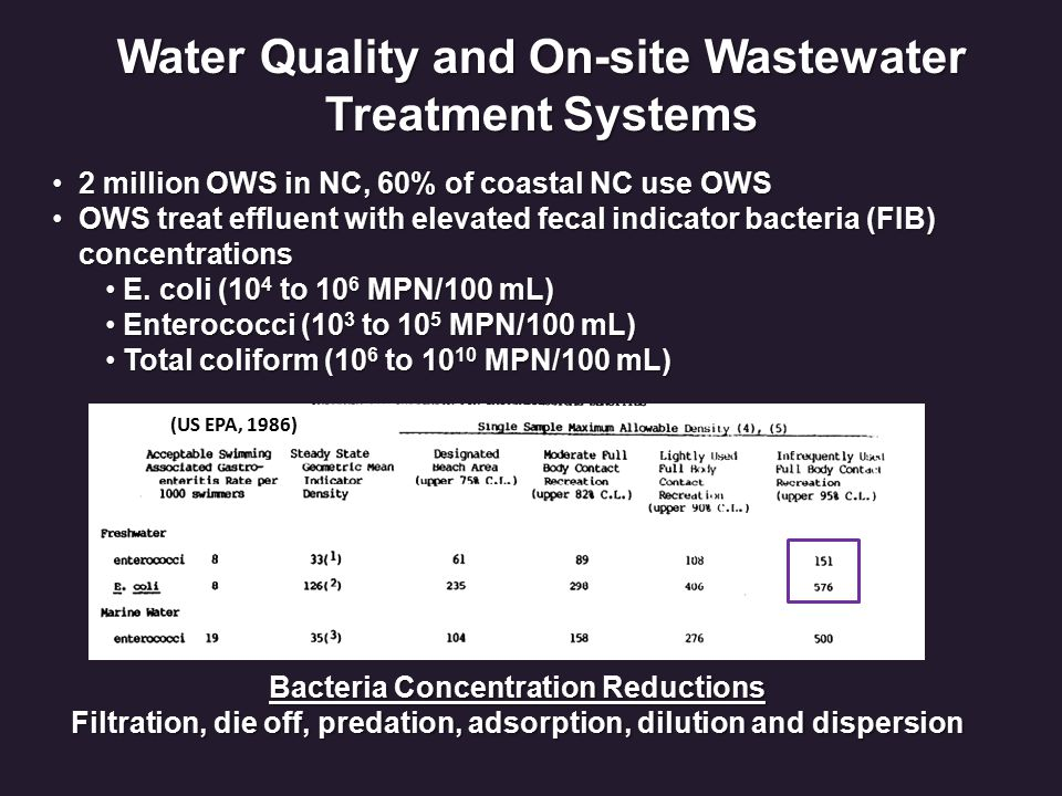 Water Quality and On-site Wastewater Treatment Systems Bacteria Concentration Reductions Filtration, die off, predation, adsorption, dilution and dispersion Filtration, die off, predation, adsorption, dilution and dispersion 2 million OWS in NC, 60% of coastal NC use OWS 2 million OWS in NC, 60% of coastal NC use OWS OWS treat effluent with elevated fecal indicator bacteria (FIB) concentrationsOWS treat effluent with elevated fecal indicator bacteria (FIB) concentrations E.
