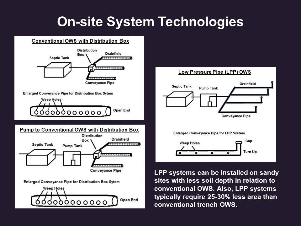 FIB Treatment (Residential Site) FIB Comparisons Septic Effluent, Background, Drainfield Groundwater, Down-gradient, Stream
