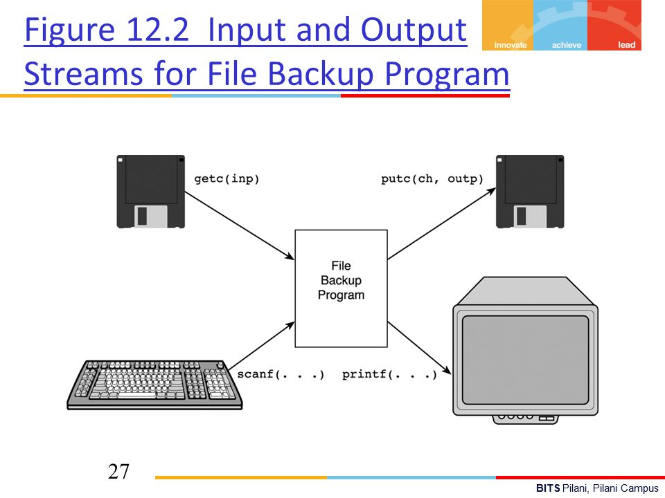 BITS Pilani, Pilani Campus 27 Figure 12.2 Input and Output Streams for File Backup Program