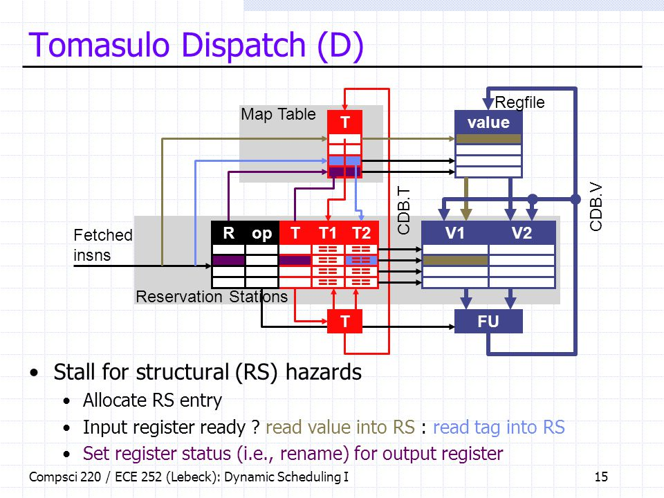 Compsci 220 / ECE 252 (Lebeck): Dynamic Scheduling I15 Tomasulo Dispatch (D) Stall for structural (RS) hazards Allocate RS entry Input register ready