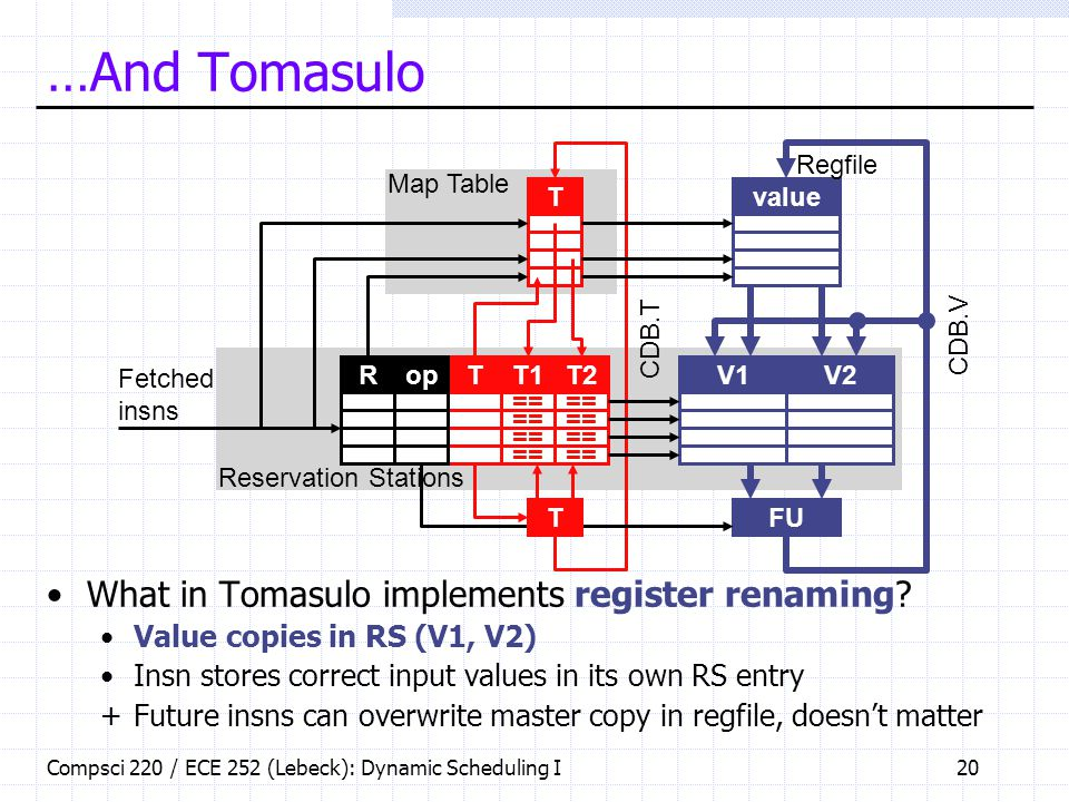 Compsci 220 / ECE 252 (Lebeck): Dynamic Scheduling I20 …And Tomasulo What in Tomasulo implements register renaming? Value copies in RS (V1, V2) Insn s