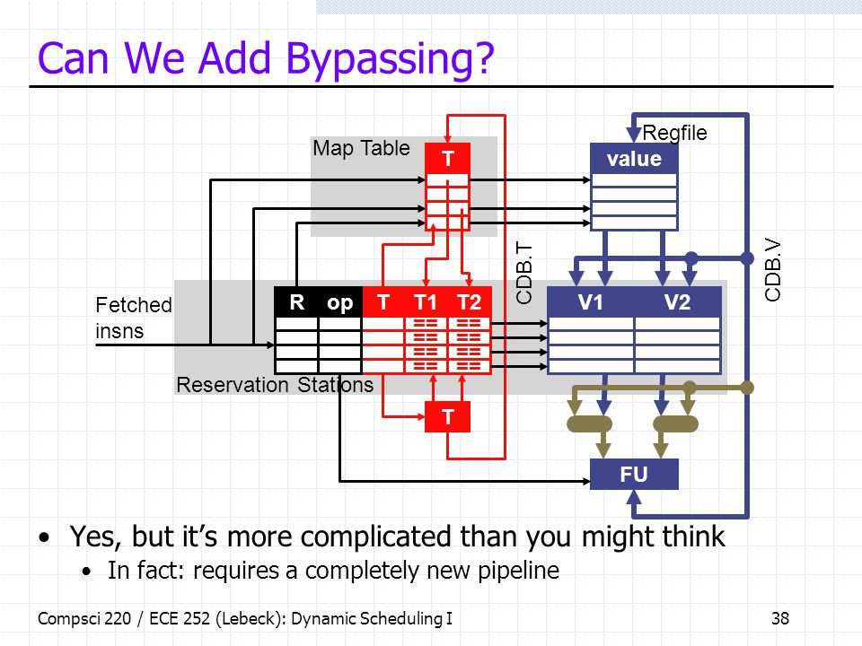 Compsci 220 / ECE 252 (Lebeck): Dynamic Scheduling I38 Can We Add Bypassing? Yes, but it's more complicated than you might think In fact: requires a c