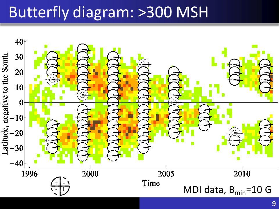 Vu Pham Butterfly diagram: >300 MSH MDI data, B min =10 G 9 - +- +