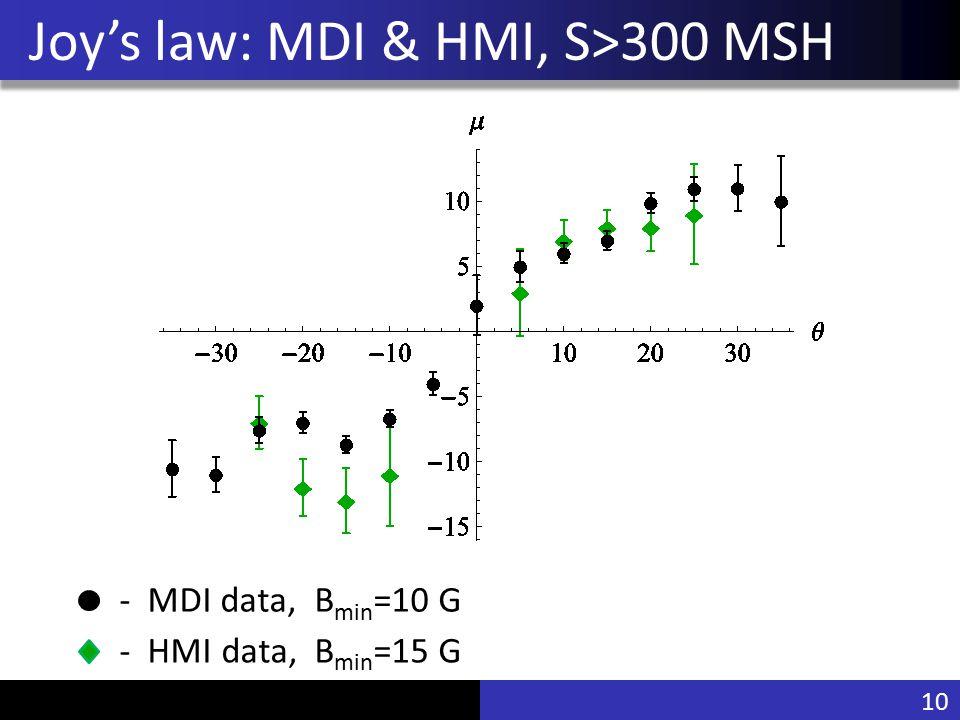 Vu Pham Joy's law: MDI & HMI, S>300 MSH - MDI data, B min =10 G 10 - HMI data, B min =15 G