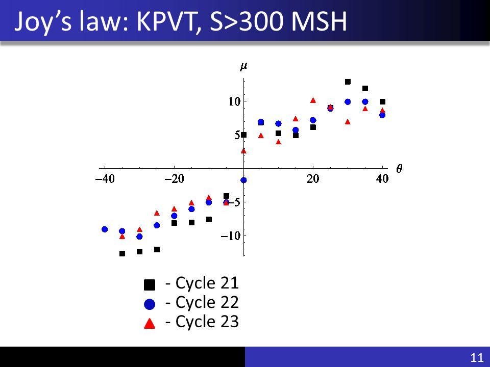 Vu Pham Joy's law: KPVT, S>300 MSH - Cycle 21 - Cycle 22 - Cycle 23 11