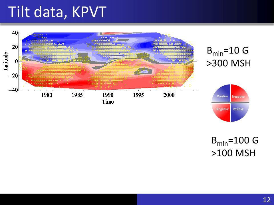 Vu Pham Tilt data, KPVT B min =10 G >300 MSH Positive tilt Negative tilt 1212 Negative PositiveNegative Positive B min =100 G >100 MSH