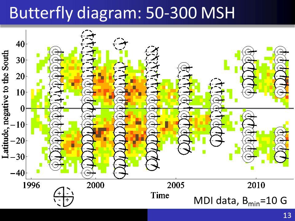 Vu Pham Butterfly diagram: 50-300 MSH MDI data, B min =10 G - +- + 13