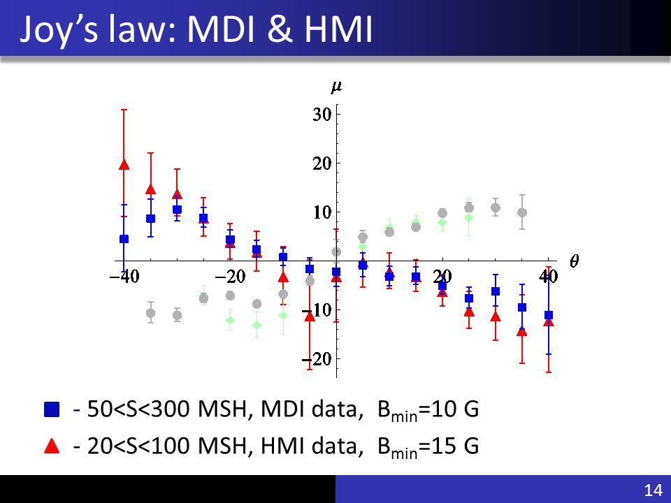 Vu Pham Joy's law: MDI & HMI - 50<S<300 MSH, MDI data, B min =10 G - 20<S<100 MSH, HMI data, B min =15 G 14