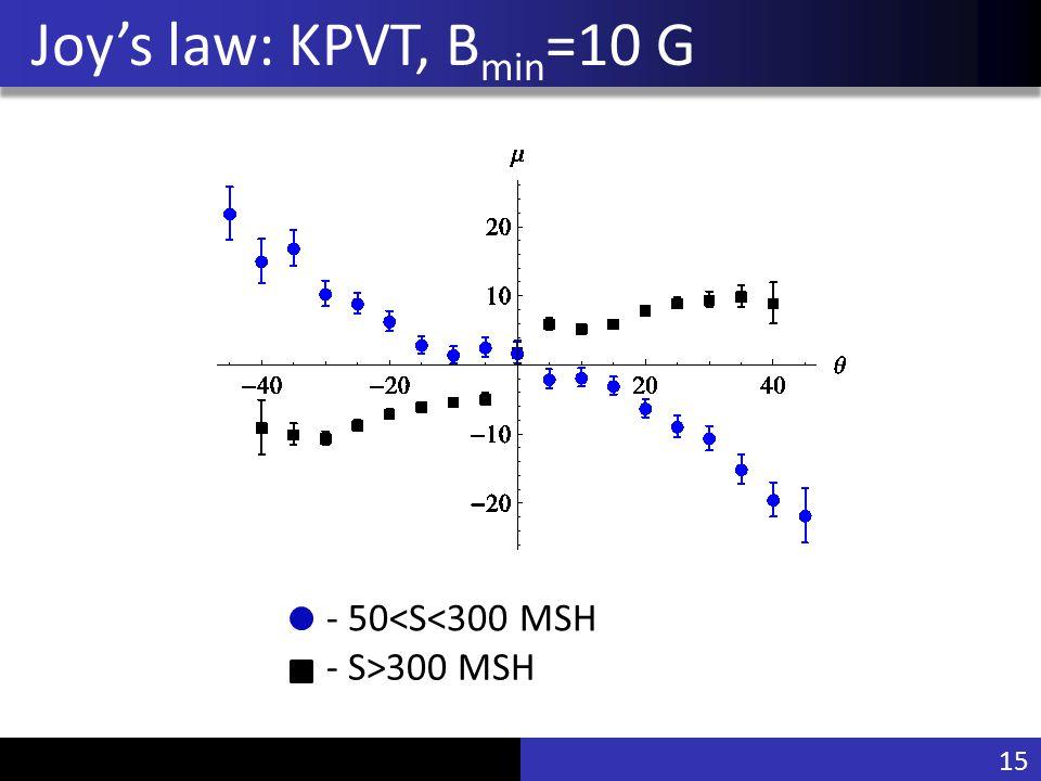 Vu Pham Joy's law: KPVT, B min =10 G - 50<S<300 MSH - S>300 MSH 15