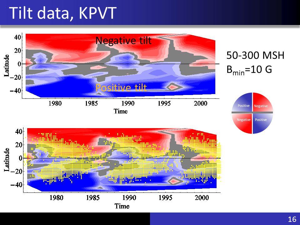 Vu Pham Tilt data, KPVT 50-300 MSH B min =10 G Positive tilt Negative tilt 16 Negative PositiveNegative Positive