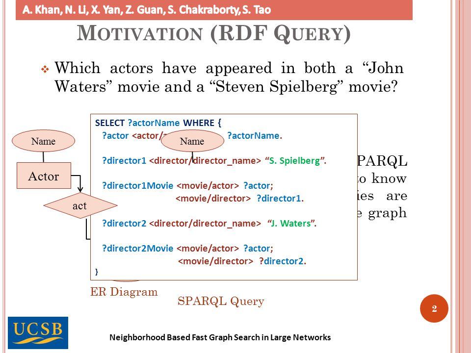 Neighborhood Based Fast Graph Search in Large Networks RDF QUERY 3 .