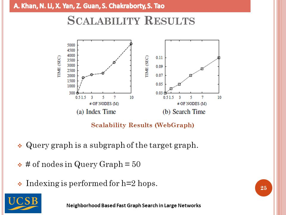 Neighborhood Based Fast Graph Search in Large Networks 25 S CALABILITY R ESULTS Scalability Results (WebGraph)  Query graph is a subgraph of the target graph.
