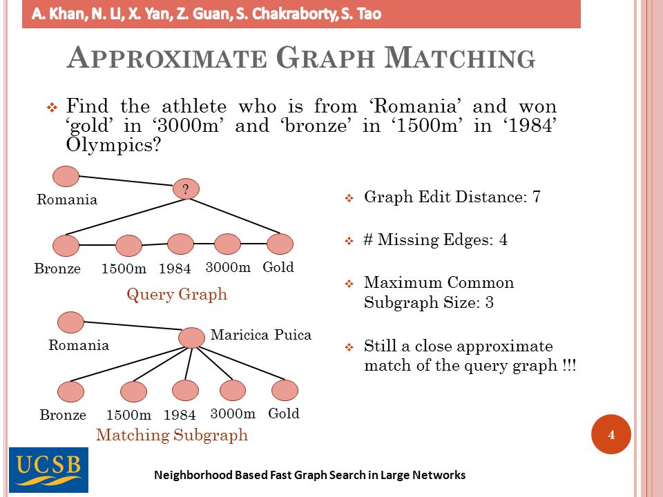 Neighborhood Based Fast Graph Search in Large Networks 5 G RAPH A LIGNMENT  Align the nodes of two graphs based on their attributes.