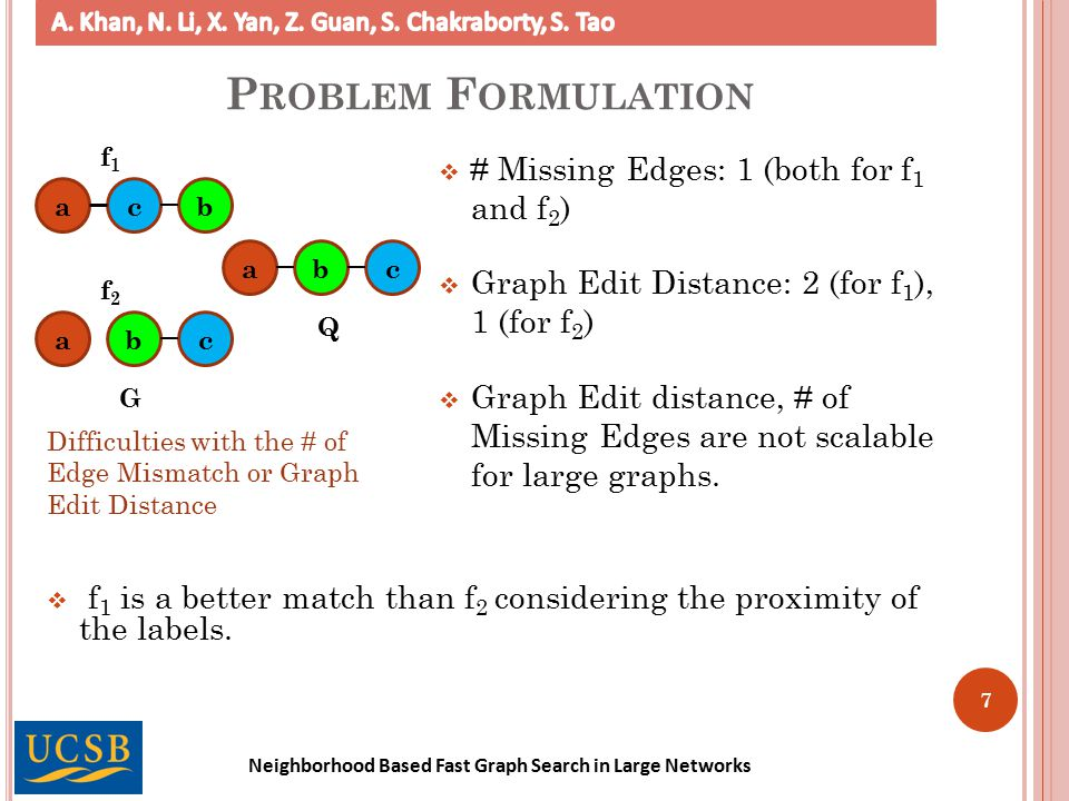 Neighborhood Based Fast Graph Search in Large Networks  # Missing Edges: 1 (both for f 1 and f 2 )  Graph Edit Distance: 2 (for f 1 ), 1 (for f 2 )  Graph Edit distance, # of Missing Edges are not scalable for large graphs.