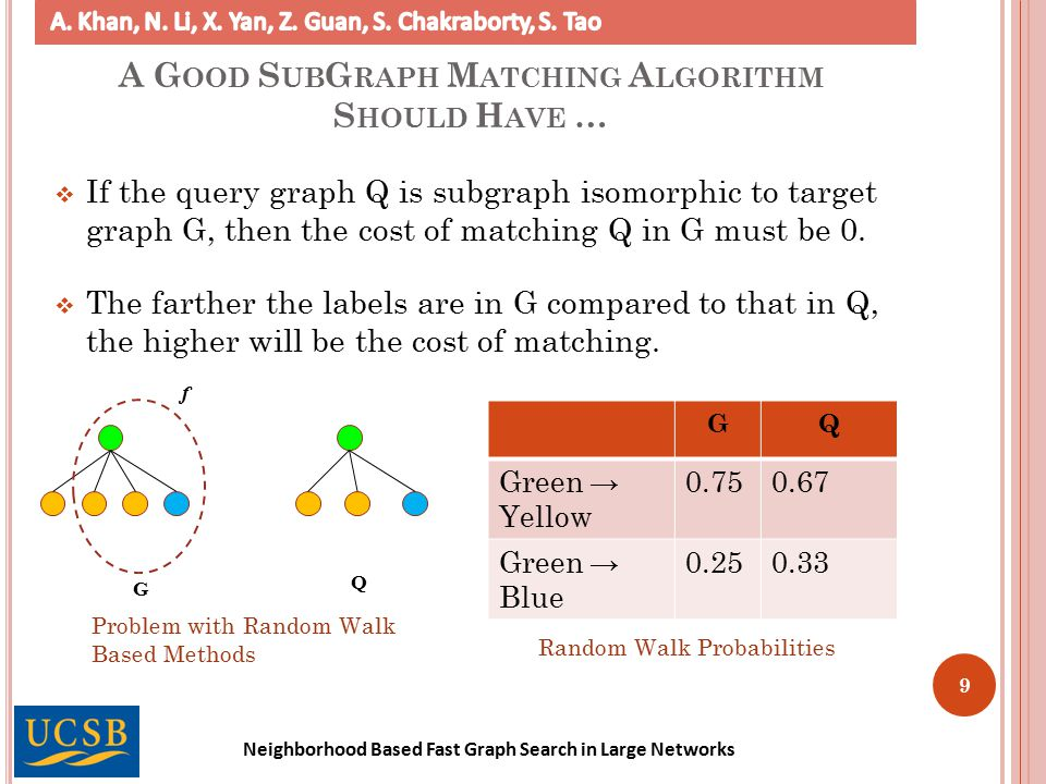 Neighborhood Based Fast Graph Search in Large Networks  If the query graph Q is subgraph isomorphic to target graph G, then the cost of matching Q in G must be 0.