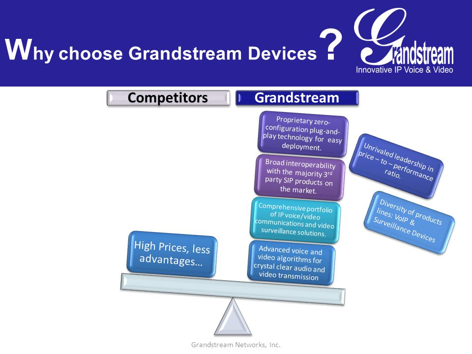 Grandstream Networks, Inc Surveillance Product Lines