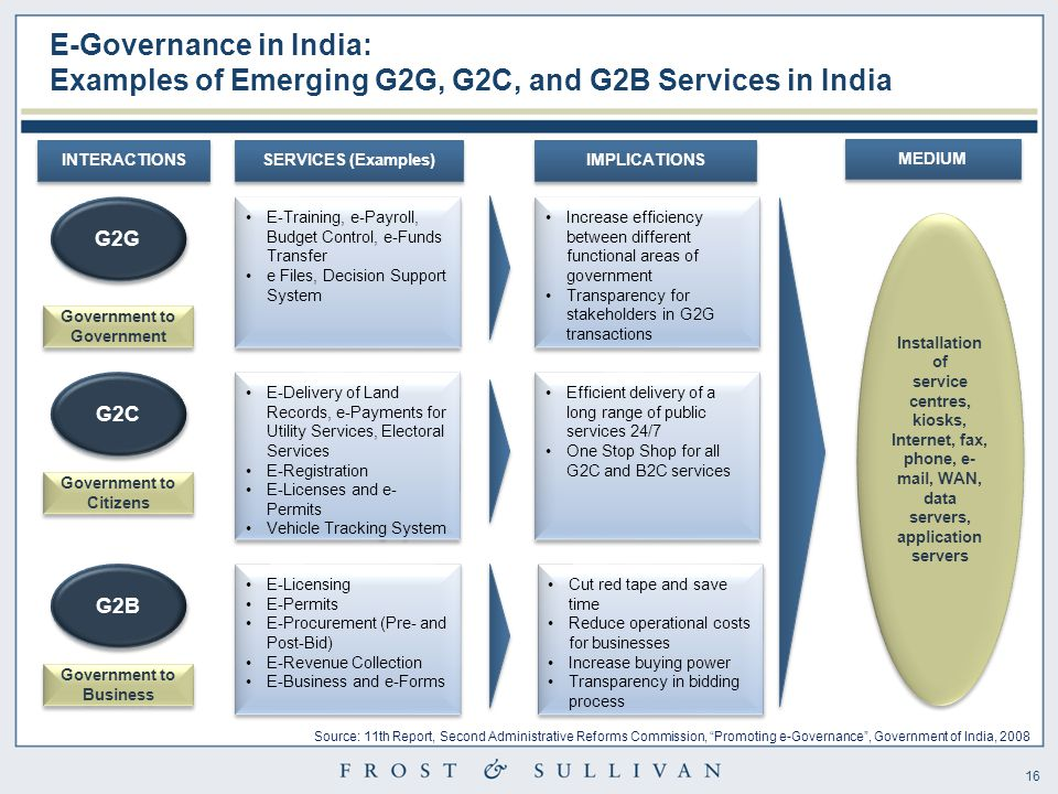 16 E-Governance in India: Examples of Emerging G2G, G2C, and G2B Services in India INTERACTIONS G2G SERVICES (Examples) E-Training, e-Payroll, Budget Control, e-Funds Transfer e Files, Decision Support System E-Training, e-Payroll, Budget Control, e-Funds Transfer e Files, Decision Support System E-Delivery of Land Records, e-Payments for Utility Services, Electoral Services E-Registration E-Licenses and e- Permits Vehicle Tracking System E-Delivery of Land Records, e-Payments for Utility Services, Electoral Services E-Registration E-Licenses and e- Permits Vehicle Tracking System E-Licensing E-Permits E-Procurement (Pre- and Post-Bid) E-Revenue Collection E-Business and e-Forms E-Licensing E-Permits E-Procurement (Pre- and Post-Bid) E-Revenue Collection E-Business and e-Forms G2C G2B IMPLICATIONS Increase efficiency between different functional areas of government Transparency for stakeholders in G2G transactions Increase efficiency between different functional areas of government Transparency for stakeholders in G2G transactions Efficient delivery of a long range of public services 24/7 One Stop Shop for all G2C and B2C services Efficient delivery of a long range of public services 24/7 One Stop Shop for all G2C and B2C services Cut red tape and save time Reduce operational costs for businesses Increase buying power Transparency in bidding process Cut red tape and save time Reduce operational costs for businesses Increase buying power Transparency in bidding process MEDIUM Installation of service centres, kiosks, Internet, fax, phone, e- mail, WAN, data servers, application servers Installation of service centres, kiosks, Internet, fax, phone, e- mail, WAN, data servers, application servers Source: 11th Report, Second Administrative Reforms Commission, Promoting e-Governance , Government of India, 2008 Government to Government Government to Citizens Government to Business