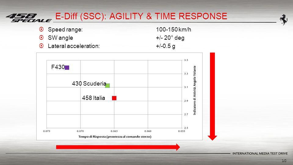 10 F430 430 Scuderia 458 Italia E-Diff (SSC): AGILITY & TIME RESPONSE  Speed range:100-150 km/h  SW angle+/- 20° deg  Lateral acceleration:+/-0.5 g