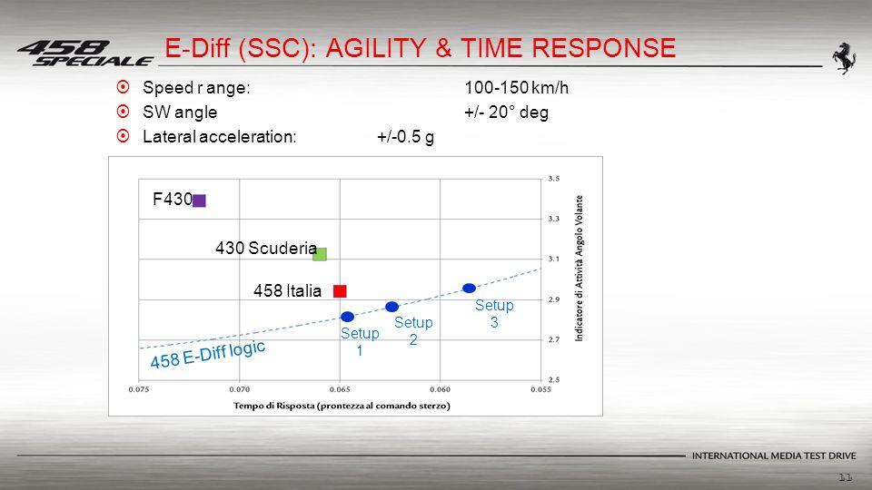 11 458 E-Diff logic Setup 1 Setup 2 Setup 3 E-Diff (SSC): AGILITY & TIME RESPONSE  Speed r ange:100-150 km/h  SW angle+/- 20° deg  Lateral acceleration:+/-0.5 g F430 430 Scuderia 458 Italia