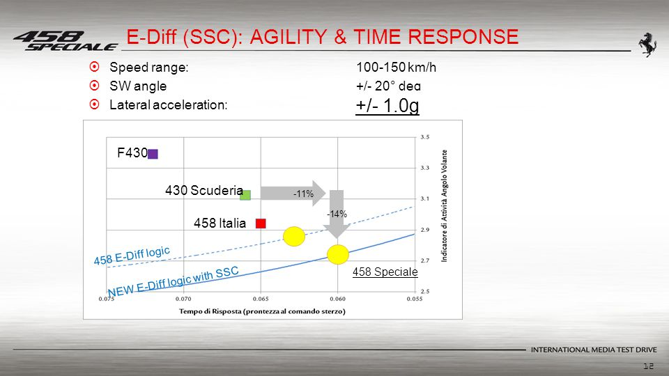 12 458 E-Diff logic NEW E-Diff logic with SSC -14% -11% 458 Speciale E-Diff (SSC): AGILITY & TIME RESPONSE  Speed range:100-150 km/h  SW angle+/- 20° deg  Lateral acceleration:+/-0.5 g F430 430 Scuderia 458 Italia +/- 1.0g
