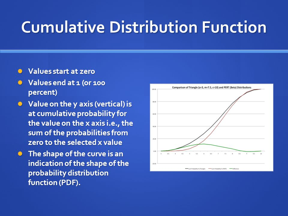 Cumulative Distribution Function Values start at zero Values start at zero Values end at 1 (or 100 percent) Values end at 1 (or 100 percent) Value on the y axis (vertical) is at cumulative probability for the value on the x axis i.e., the sum of the probabilities from zero to the selected x value Value on the y axis (vertical) is at cumulative probability for the value on the x axis i.e., the sum of the probabilities from zero to the selected x value The shape of the curve is an indication of the shape of the probability distribution function (PDF).