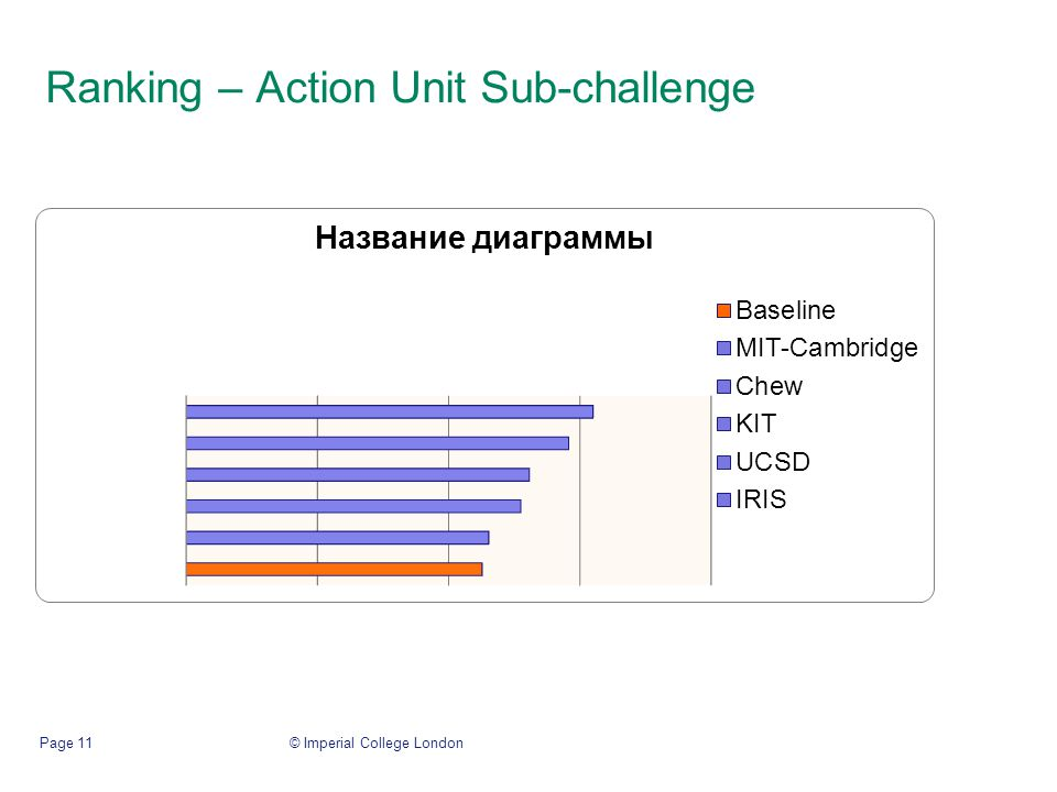 Ranking – Action Unit Sub-challenge © Imperial College LondonPage 11