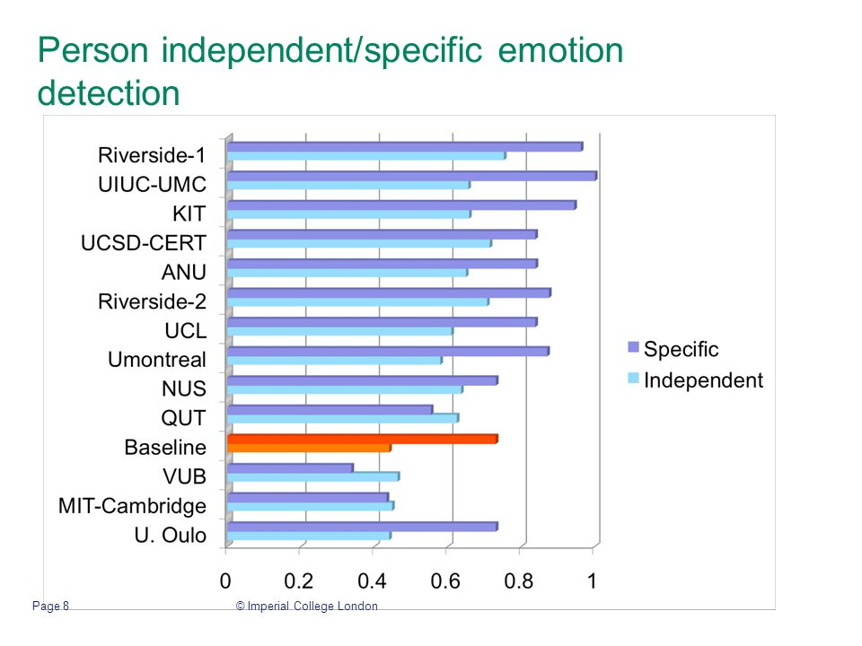 Person independent/specific emotion detection © Imperial College LondonPage 8