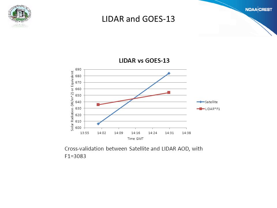 LIDAR and GOES-13 Cross-validation between Satellite and LIDAR AOD, with F1=3083