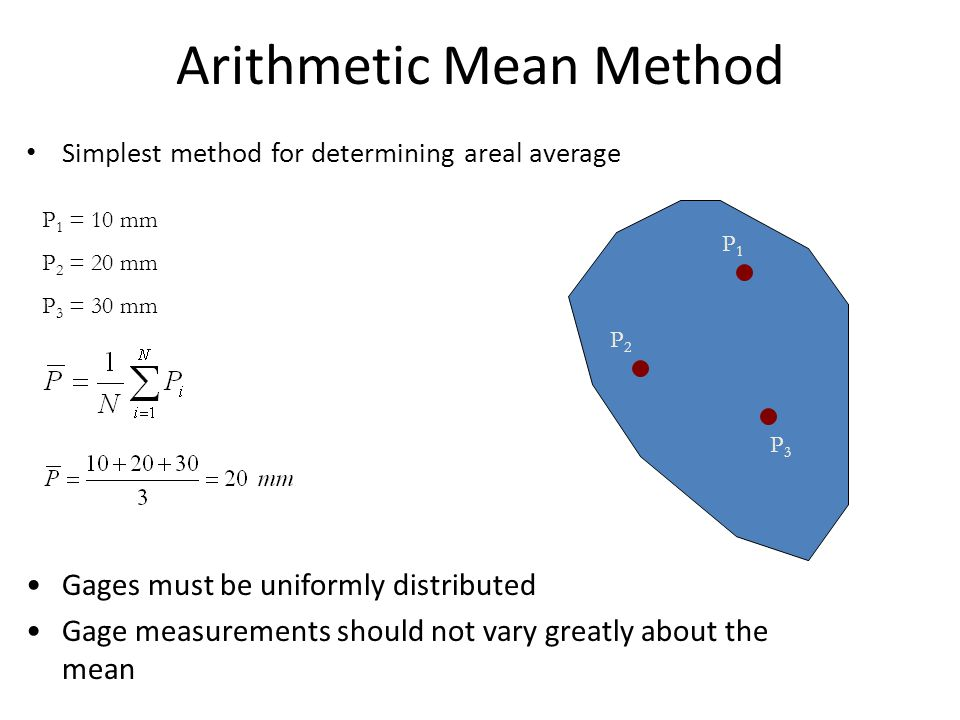 Arithmetic Mean Method Simplest method for determining areal average P1P1 P2P2 P3P3 P 1 = 10 mm P 2 = 20 mm P 3 = 30 mm Gages must be uniformly distri