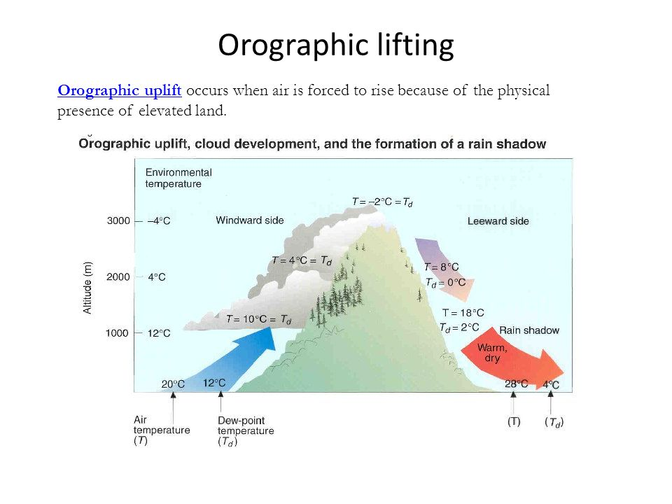 Orographic lifting Orographic upliftOrographic uplift occurs when air is forced to rise because of the physical presence of elevated land.