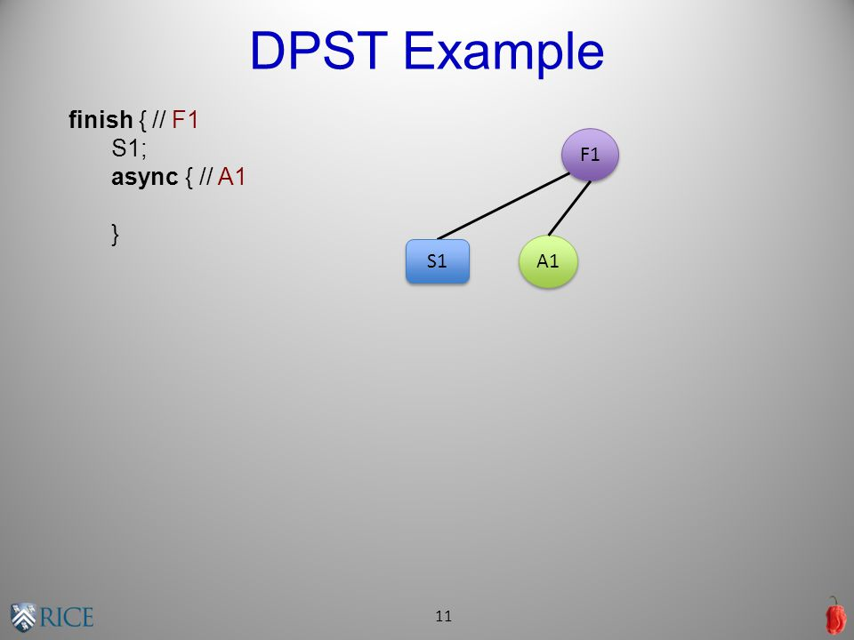DPST Example 11 finish { // F1 S1; async { // A1 } F1 A1 S1