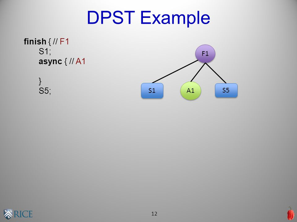 DPST Example 12 finish { // F1 S1; async { // A1 } S5; F1 A1 S1 S5