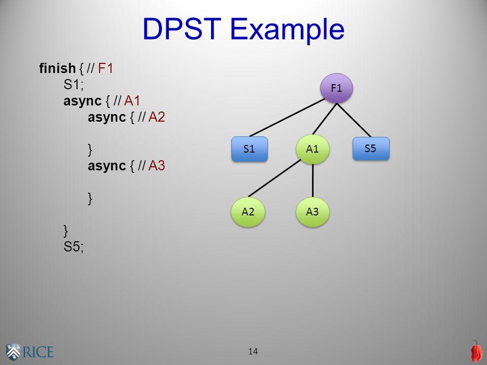 DPST Example 14 finish { // F1 S1; async { // A1 async { // A2 } async { // A3 } S5; F1 A1 A3 A2 S1 S5
