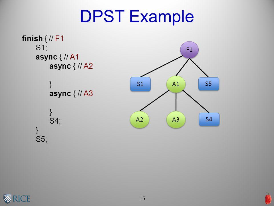 DPST Example 15 finish { // F1 S1; async { // A1 async { // A2 } async { // A3 } S4; } S5; F1 A1 A3 A2 S1 S4 S5