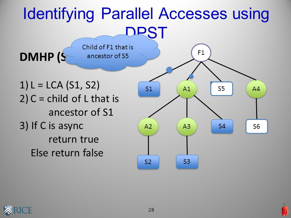 Identifying Parallel Accesses using DPST 28 DMHP (S1, S2) 1)L = LCA (S1, S2) 2)C = child of L that is ancestor of S1 3) If C is async return true Else return false F1 A1 A4 A3 A2 S1 S2 S3 S4 S5 S6 Child of F1 that is ancestor of S5