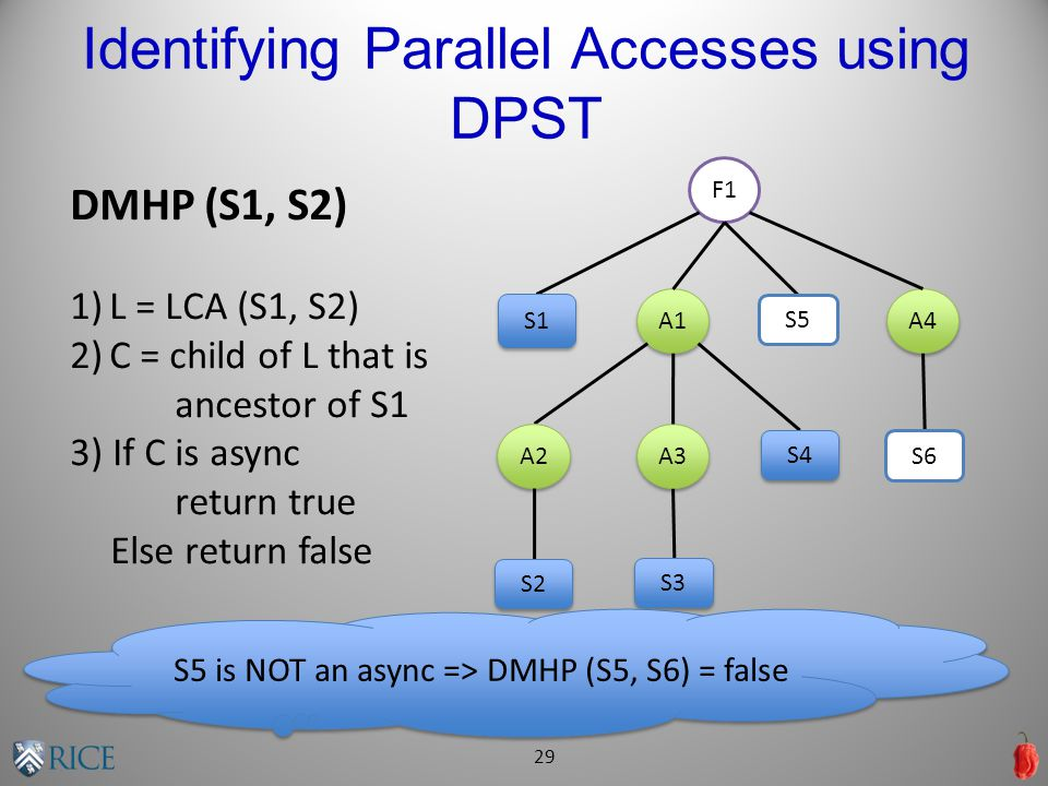 Identifying Parallel Accesses using DPST 29 DMHP (S1, S2) 1)L = LCA (S1, S2) 2)C = child of L that is ancestor of S1 3) If C is async return true Else return false F1 A1 A4 A3 A2 S1 S2 S3 S4 S5 S6 S5 is NOT an async => DMHP (S5, S6) = false