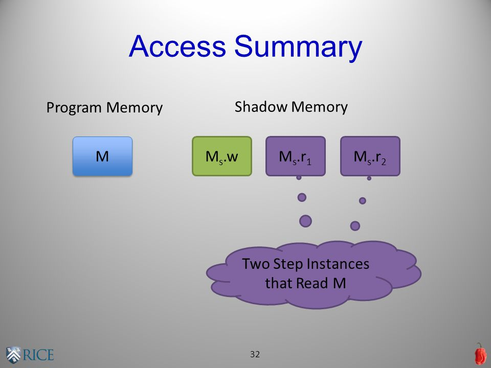 Access Summary 32 Program Memory M M M s.wM s.r 1 M s.r 2 Shadow Memory Two Step Instances that Read M