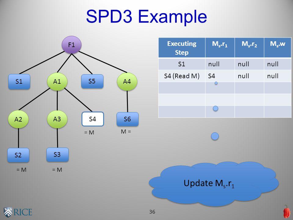 SPD3 Example 36 = M M = Executing Step M s.r 1 M s.r 2 M s.w S1null S4 (Read M)S4null F1 A1 A4 A3 A2 S1 S2 S3 S4 S5 S6 Update M s.r 1
