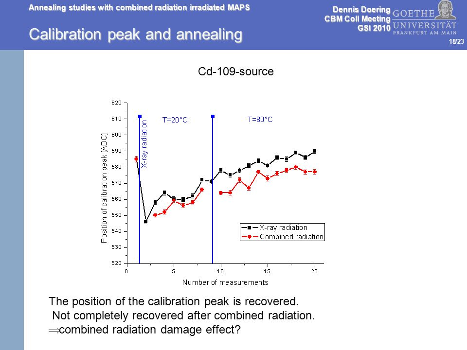 /23 Calibration peak and annealing Dennis Doering CBM Coll Meeting GSI 2010 Annealing studies with combined radiation irradiated MAPS 18 The position of the calibration peak is recovered.