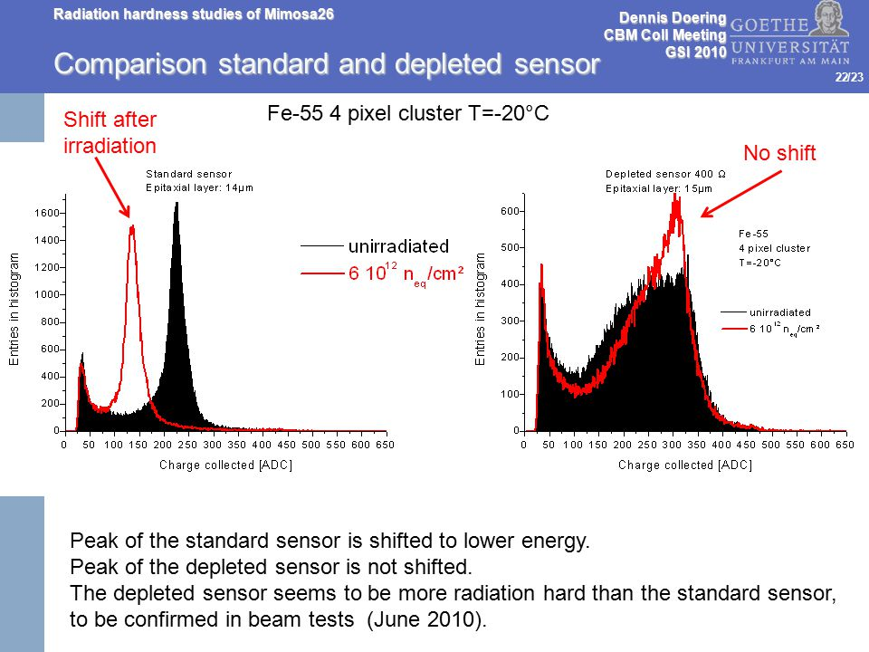 /23 Comparison standard and depleted sensor Dennis Doering CBM Coll Meeting GSI 2010 Radiation hardness studies of Mimosa26 22 Fe-55 4 pixel cluster T=-20°C Peak of the standard sensor is shifted to lower energy.