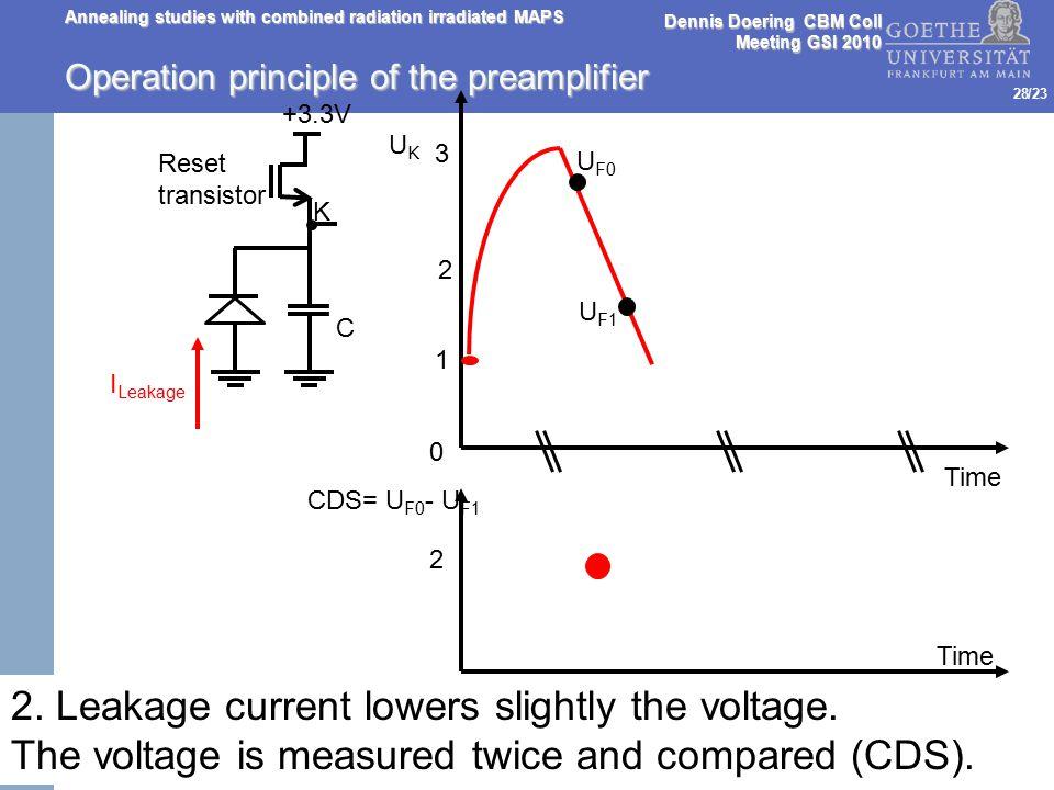 /23 Time UKUK I Leakage 0 1 2 3 2 U F0 U F1 C +3.3V K Reset transistor CDS= U F0 - U F1 2. Leakage current lowers slightly the voltage. The voltage is