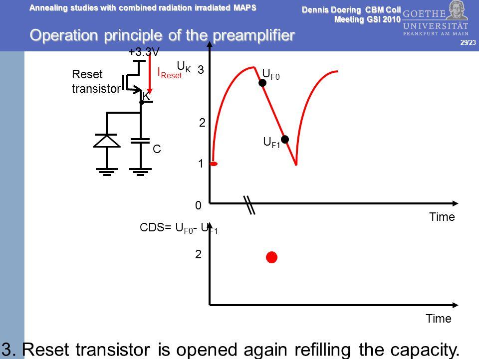 /23 Time UKUK I Reset 0 1 2 3 CDS= U F0 - U F1 2 U F0 U F1 3. Reset transistor is opened again refilling the capacity. C +3.3V K Reset transistor Oper