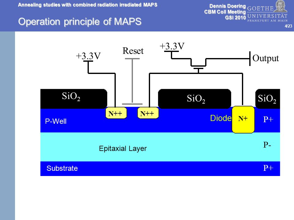/23 Annealing studies with combined radiation irradiated MAPS 5 Operation principle of MAPS Reset +3.3V Output SiO 2 N++ N+ P+ P- P+ Diode Epitaxial Layer e- Dennis Doering CBM Coll Meeting GSI 2010